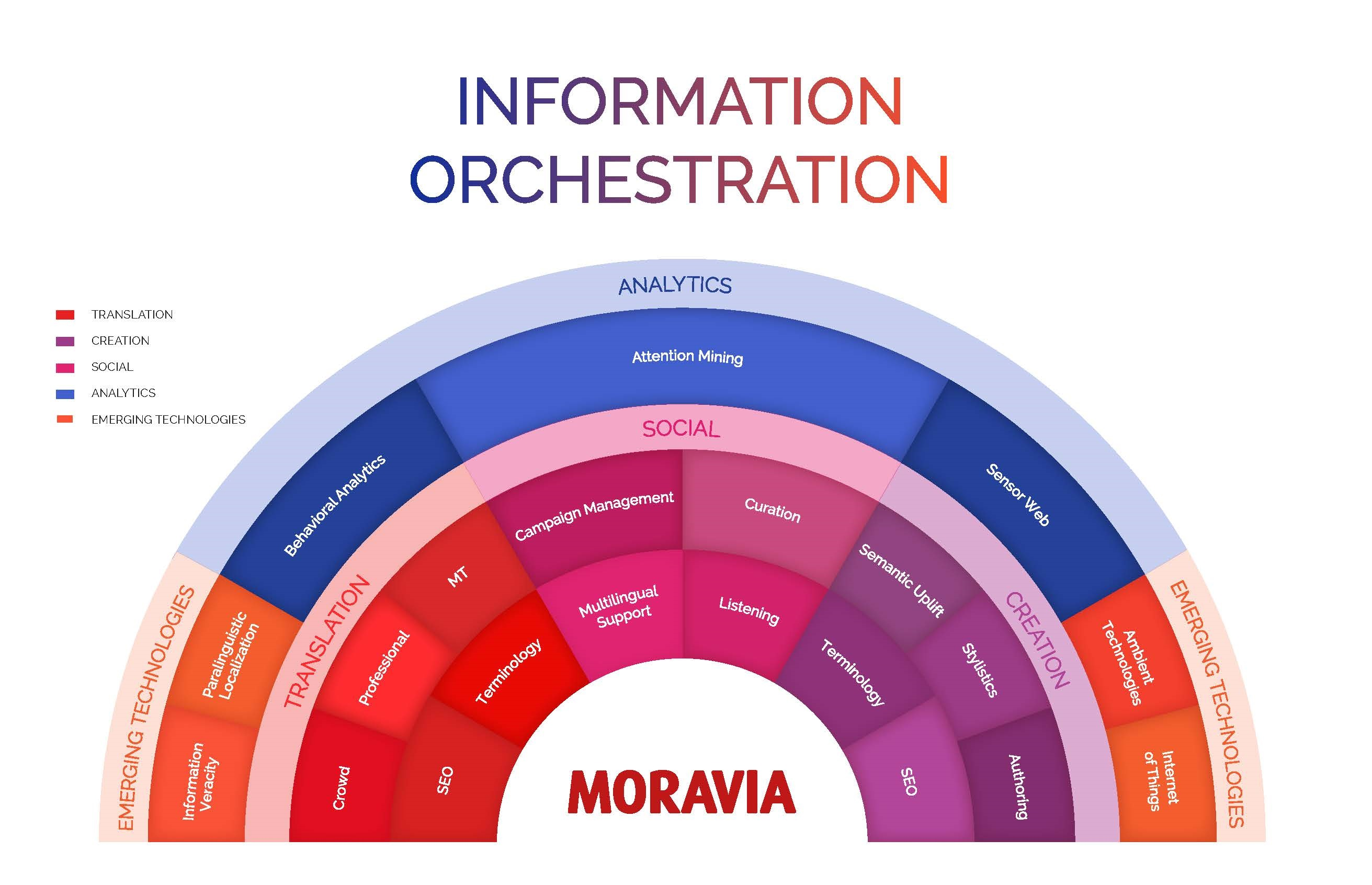 Information_Orchestration_Chart