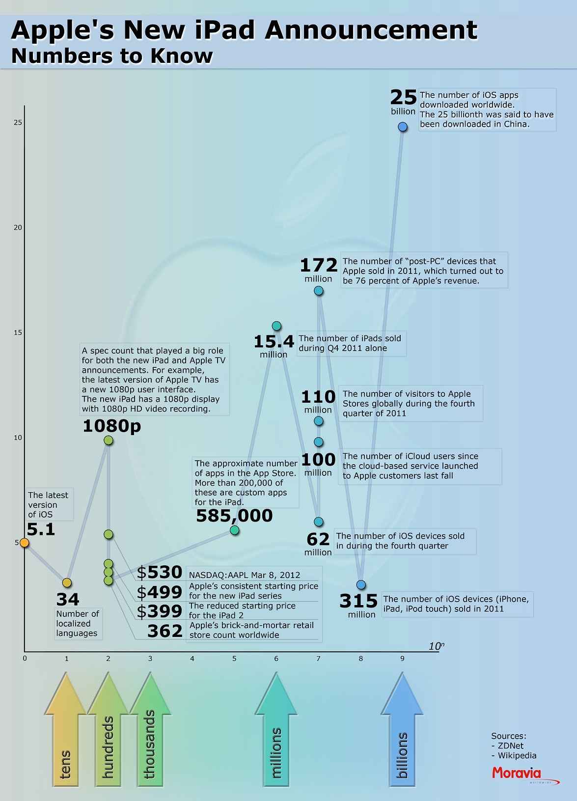 Apple in Numbers – An Infographic