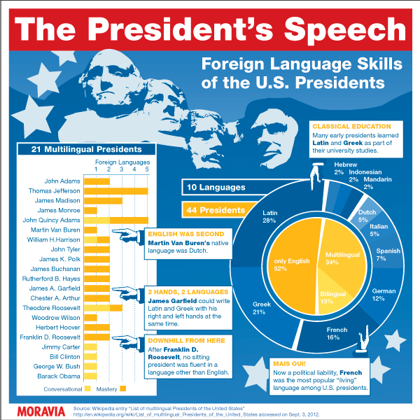 U.S. presidents don't give a damn about foreign languages [Infographic]