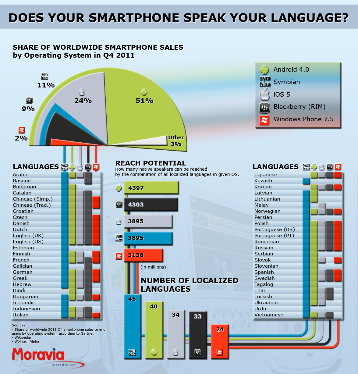 Smartphones and Localization: Infographic