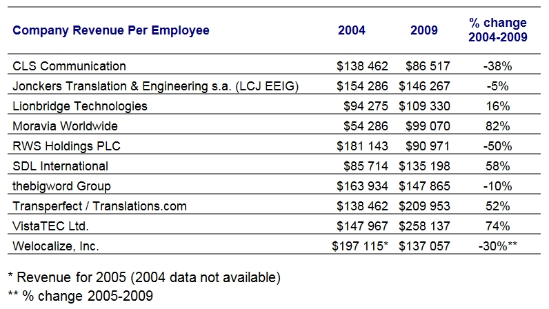 Localization Revenue per Employee