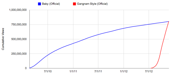 YouTube Gangnam chart resized 600