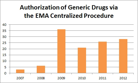 Authorization of Generic Drugs via the EMA Centralized Procedure