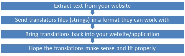 Website Localization Process Basic
