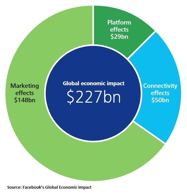 Source: Facebook's Global Economic Impact