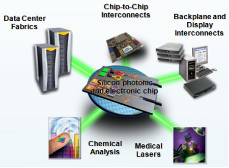 future silicon integrated technology Discover imec's versatile high-performance silicon photonics platform targeting high-speed optical links for data, telecom and sensing applications.