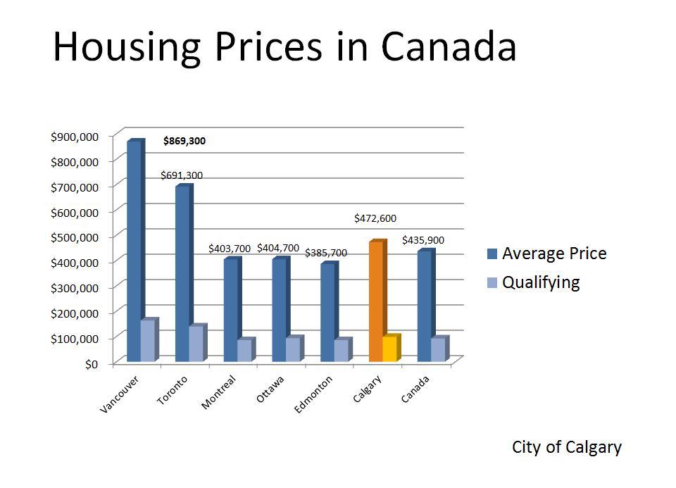 Alberta's hottest job market : Calgary or Edmonton?