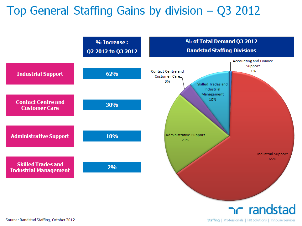General Staffing Canada