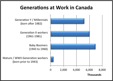 Generations At Work Canada resized 600