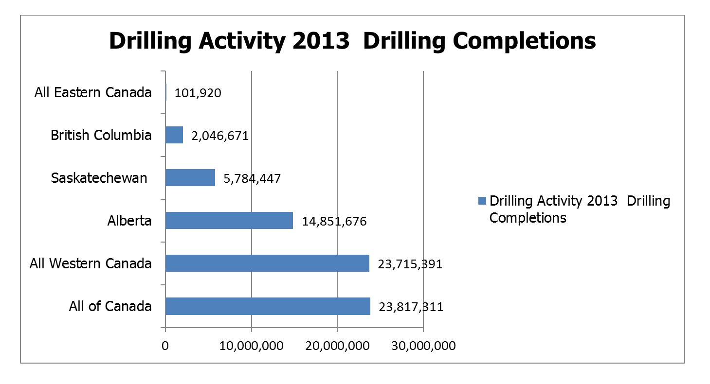Drilling Activity Canada, 2013