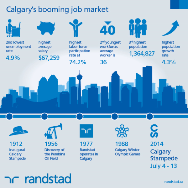 6 Reasons Calgary's Job Market Is Booming