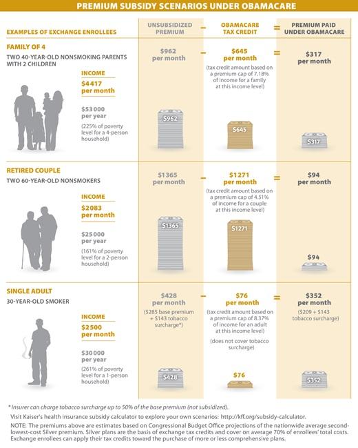infographic   premium subsidy scenarios under the aca