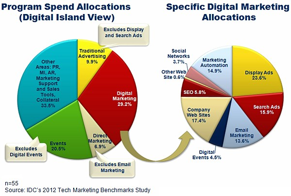 trustworthy marketing tool among the major consumer marketing companies often in the digital media context mmm is referred to as attribution modeling