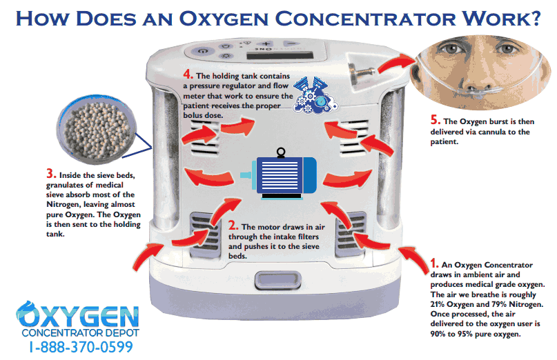 oxygen concentrator machine how it works