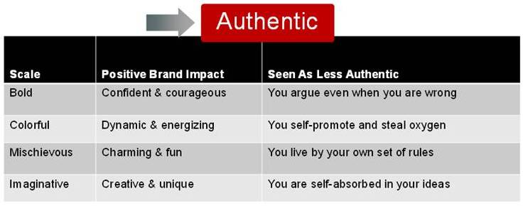 authentic leadership essay 1 unit one essay leadership unit one essay leadership jennifer mains   follower focused leadership theories: servant leadership, authentic leadership  and.