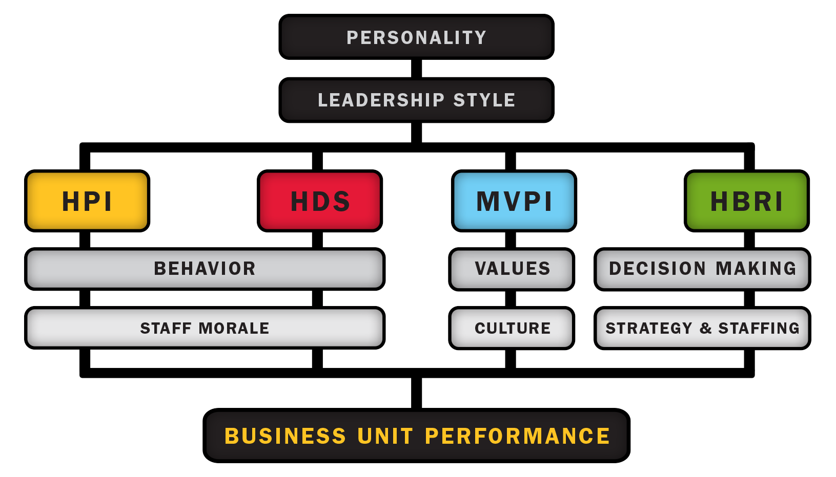 the value of leadership Guide to leadership assessments ask your boss, your employees, your peers, your family, and anyone else who's opinion you value go ahead - try it.
