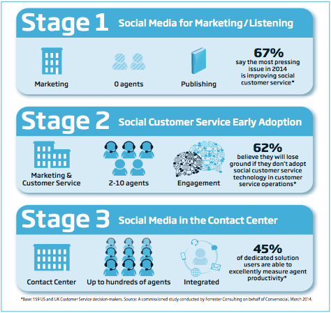 Forrester Research Shows Companies Must Crack Social Customer Service in Order to Survive