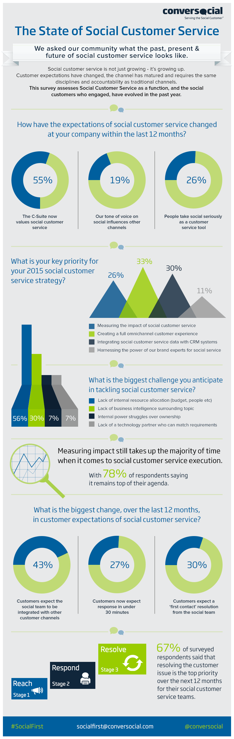 Infographic: The State of Social Customer Service