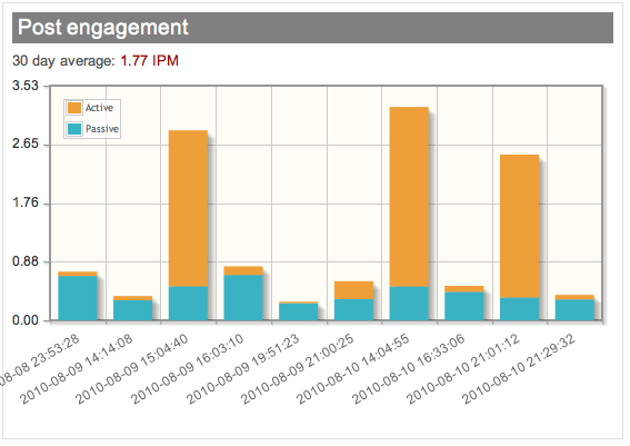 Tracking real engagement with IPM