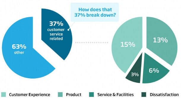 Results of Our Research About Proactive Customer Service
