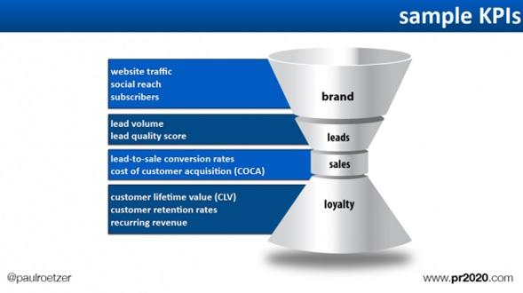 4to Paso de Estrategia de Inbound Marketing