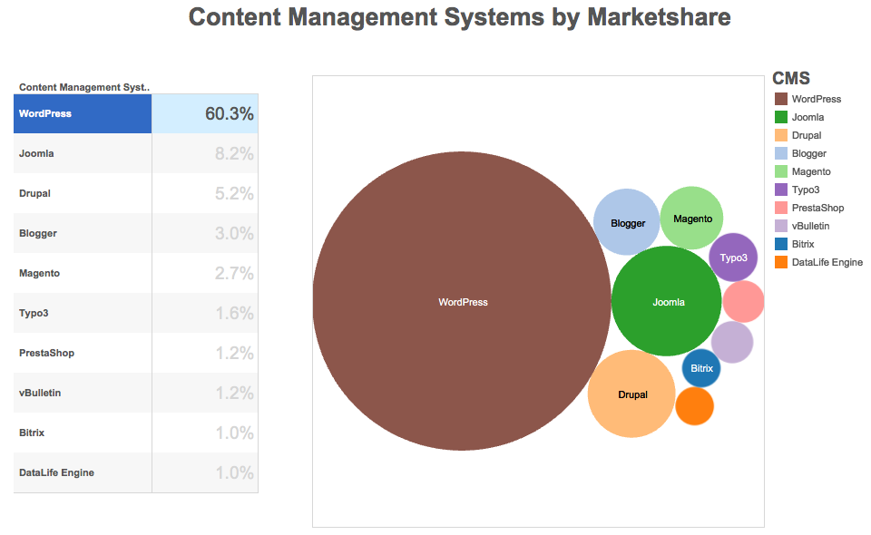 CMS by Marketshare