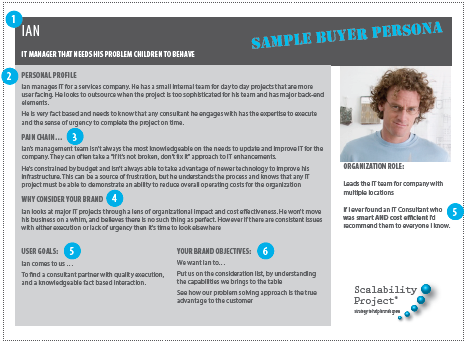 a Buyer Persona Example