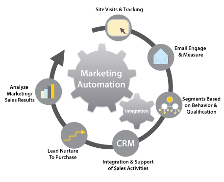Using Marketing Automation to Improve Business Leads