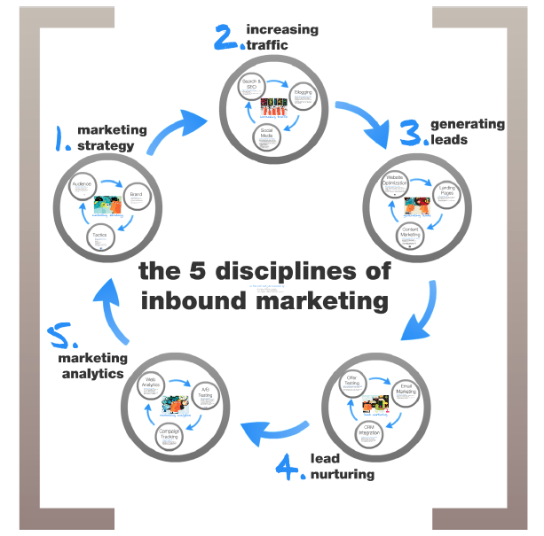 A better internet marketing plan using inbound marketing principles