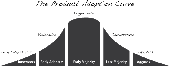 Marketing Strategy Template based on the Product Adoption Curve