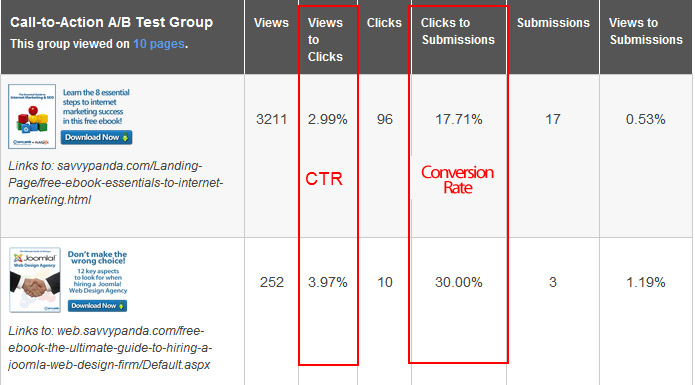 Click through rate example