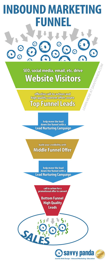 inbound marketing funnel with Lead Nurturing Campaigns