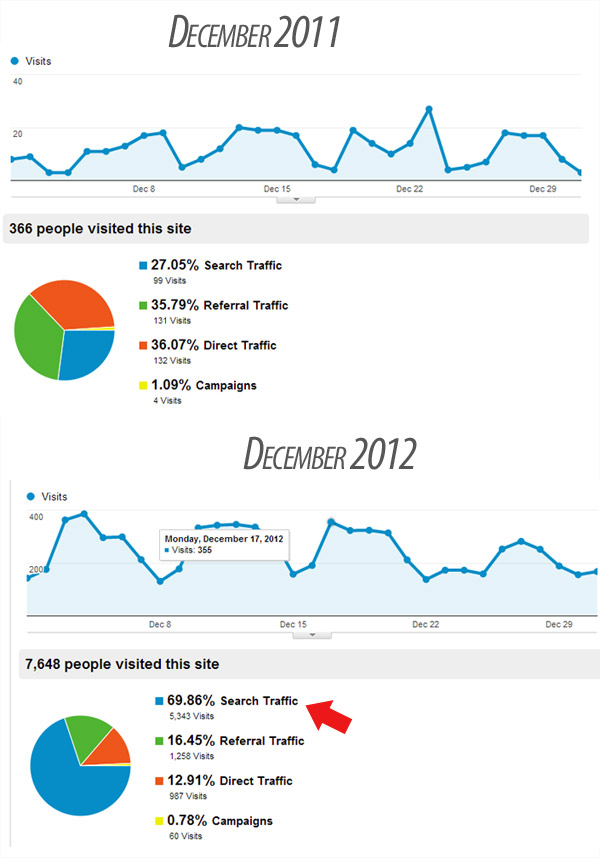 boost website traffic by savvy panda