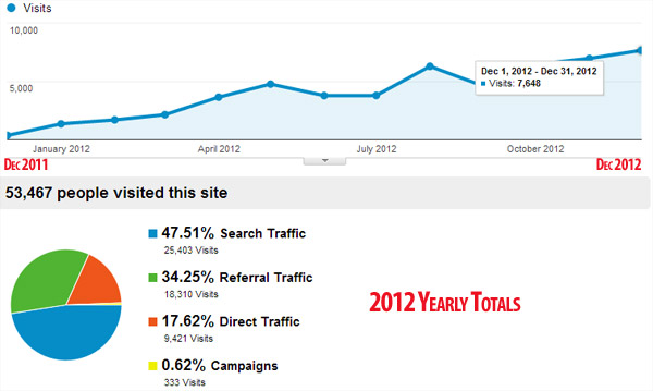growing website traffic savvy panda totals