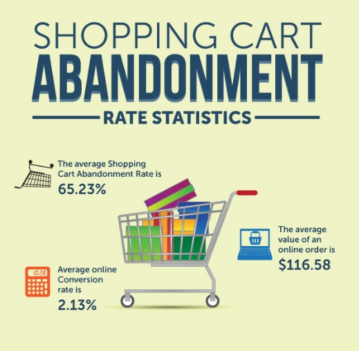 Shopping Cart Abandonment Statistics [infographic]