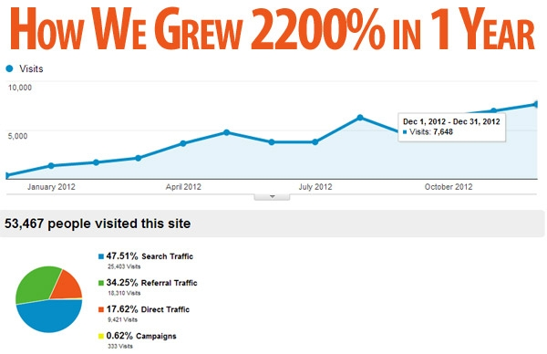 How We Skyrocketed Website Traffic 2200% in 1 Year [case study]
