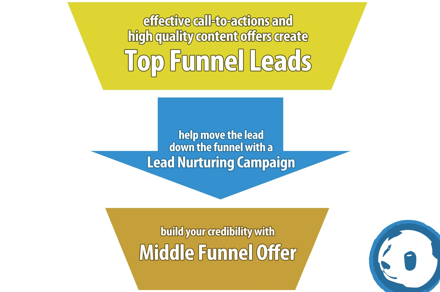 What is a Lead Nurturing Campaign?