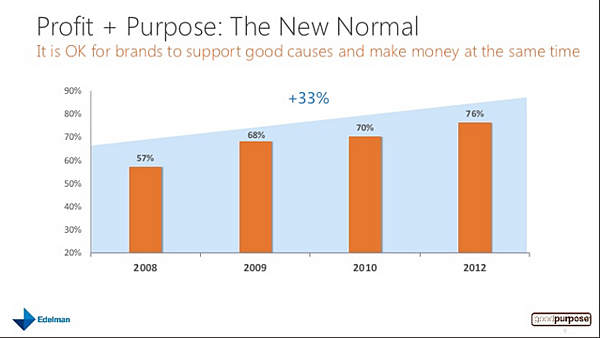 Global Deck- 2012 Edelman goodpurpose Study