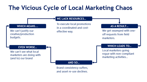 local marketing chaos cycle