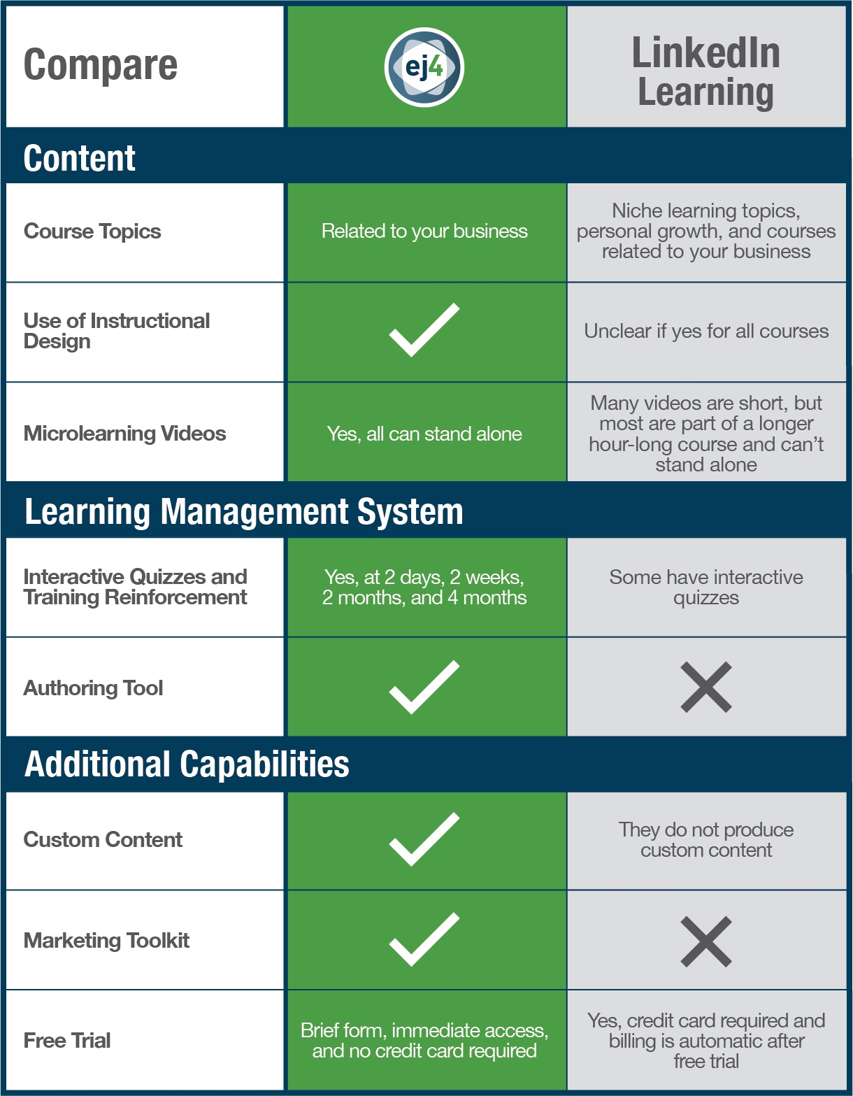 Compare LinkedIn Learning with ej4