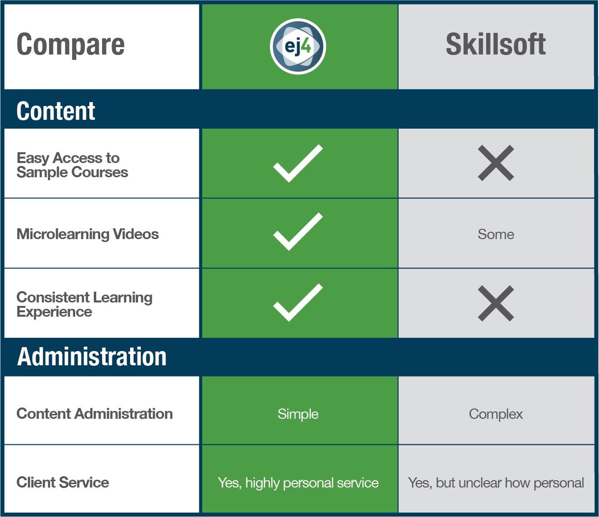 Compare Skillsoft with ej4