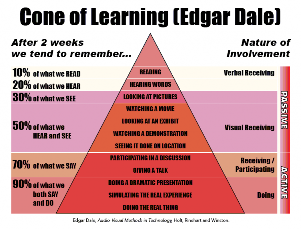 Edgar Dale's 'Cone of Learning' Model