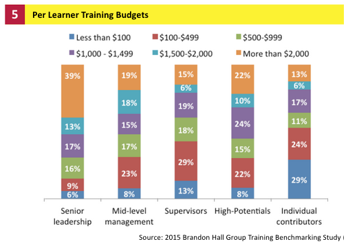 Leadership Training Budgets - ej4