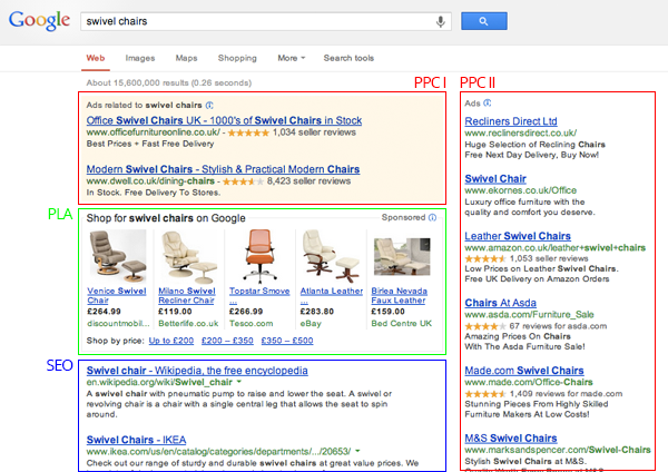 Google AdWords PPC ads
