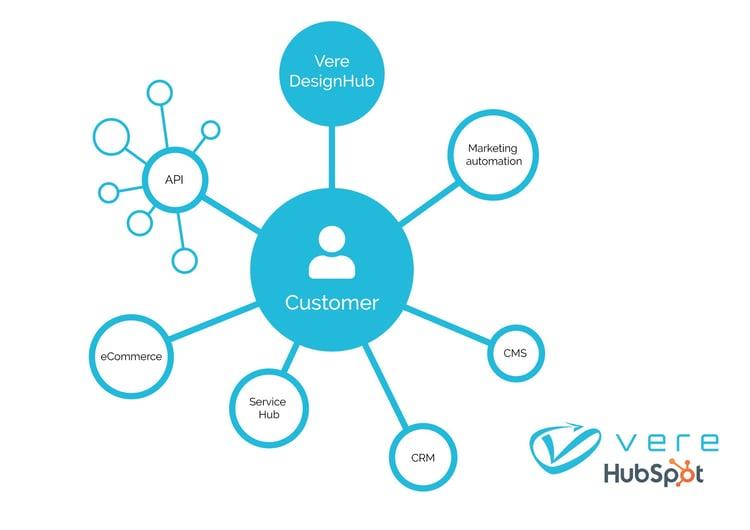 Vere DesignHub