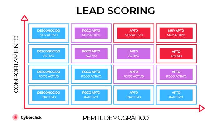 Lead scoring para generar leads cualificados