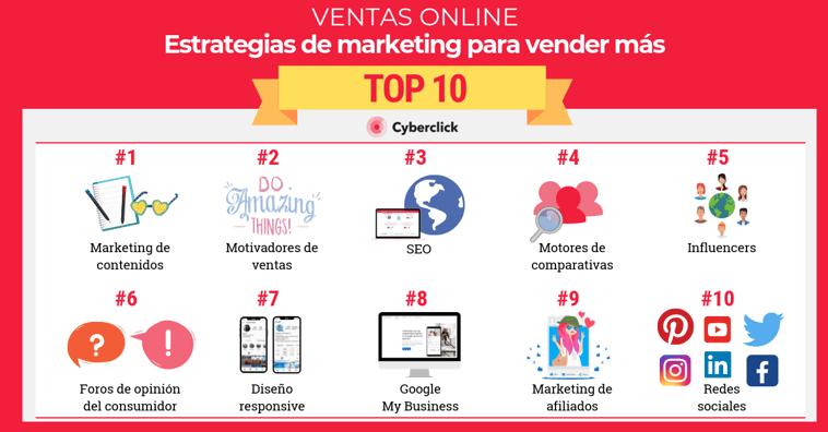 Top 10 estrategias de marketing para vender más por internet