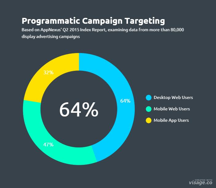 programmatic-targeting