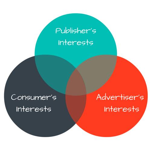 Consumer's Interest