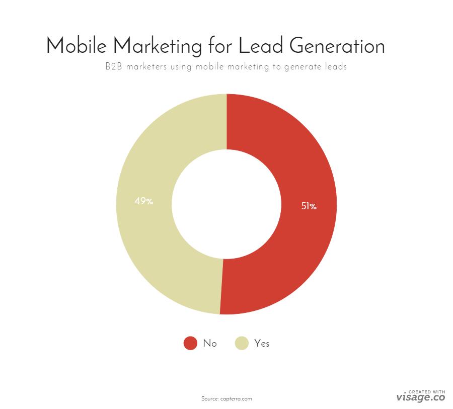 mobile-marketing-for-lead-gen